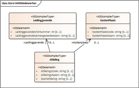 RDBMS modellering