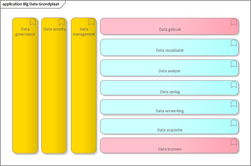 application big data grondplaat