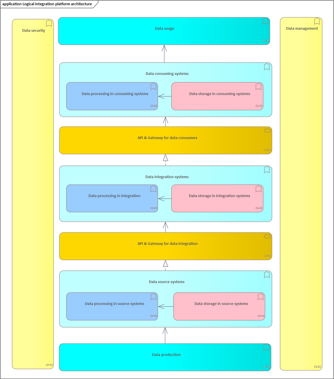 application logical integration platform architectur