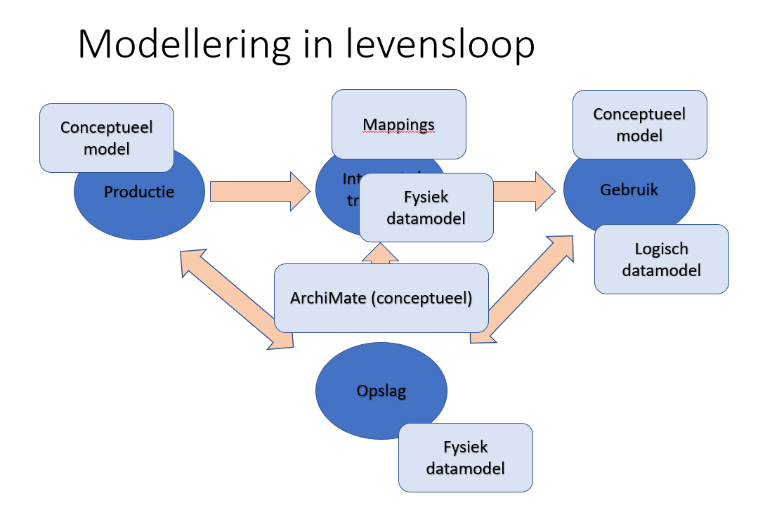 modellering in levensloop