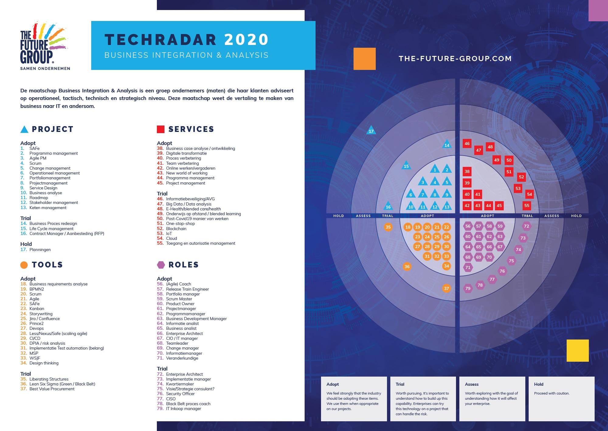 Tech Radar Business Integration & Analysis