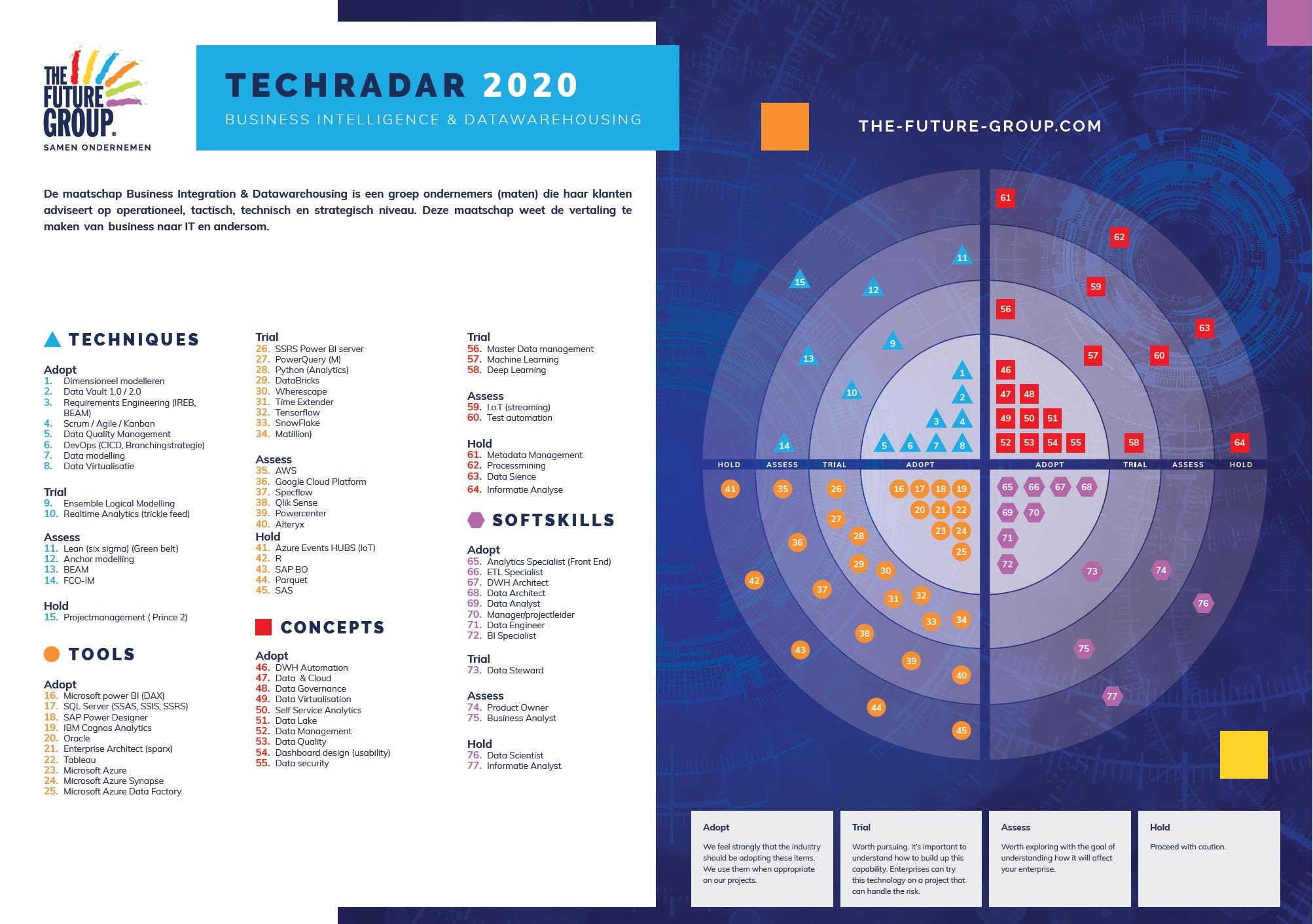 Tech Radar Business Intelligence & Datawarehousing