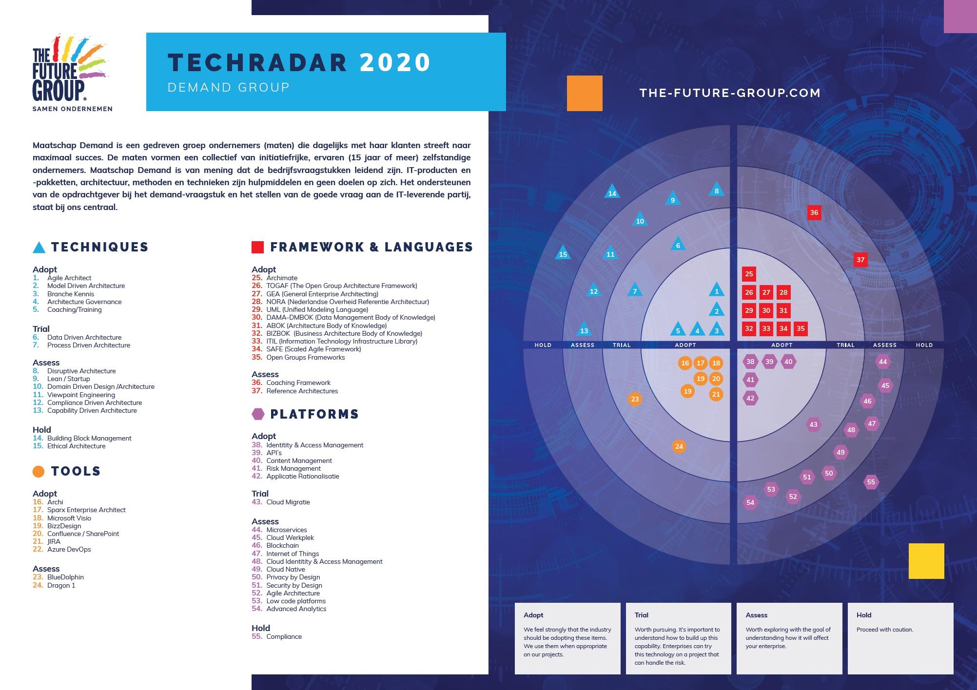Tech Radar Agile Partners