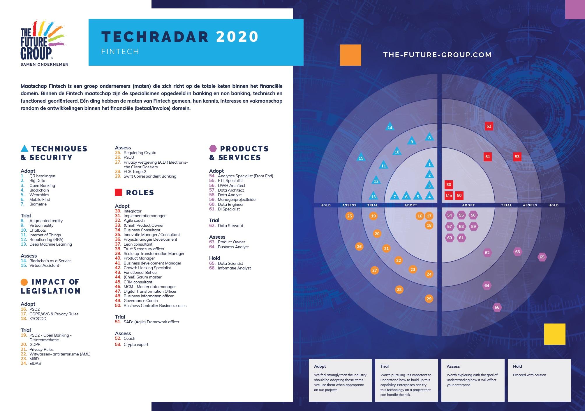 Tech Radar Fintech