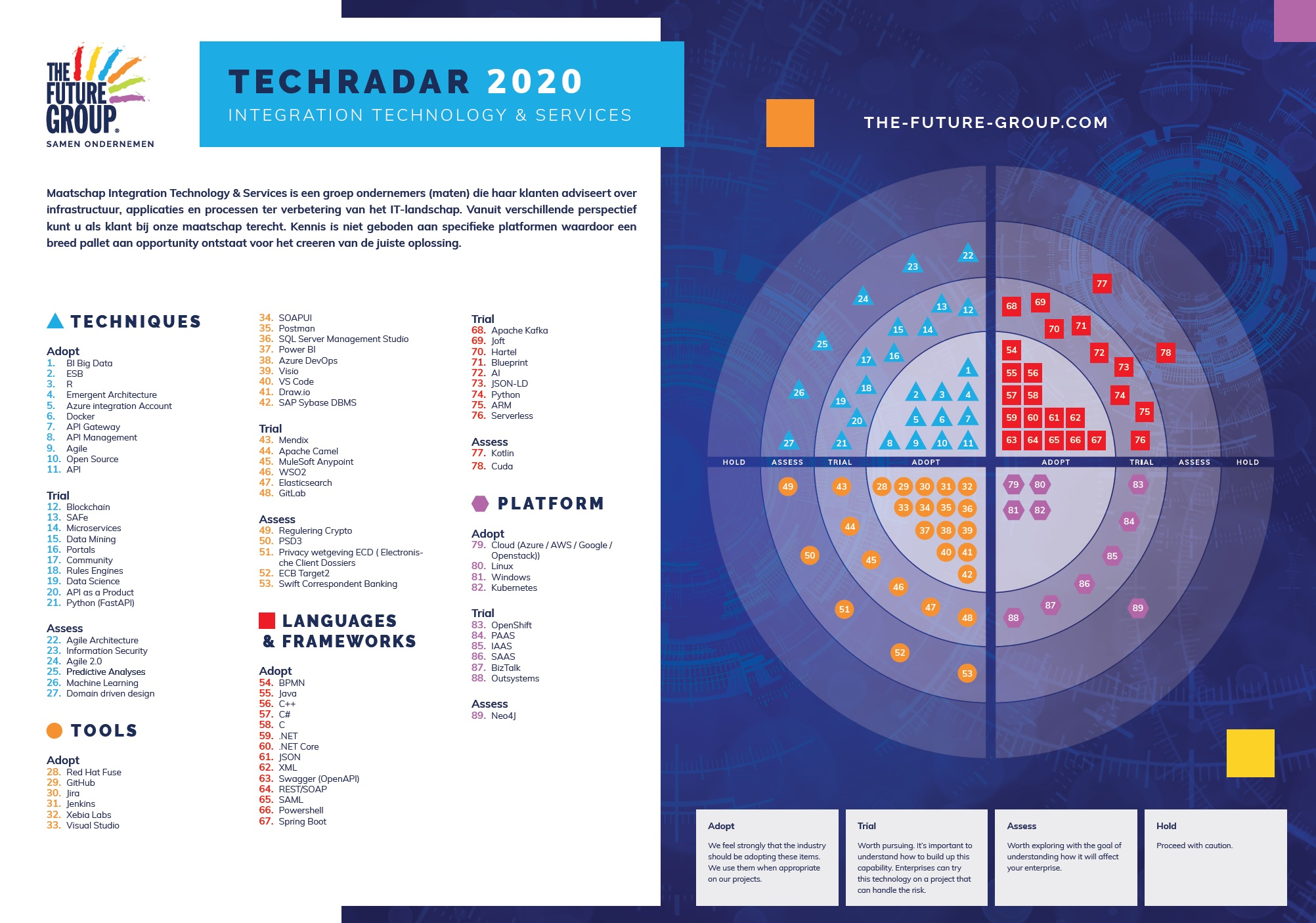 Tech Radar Integration Technology & Services