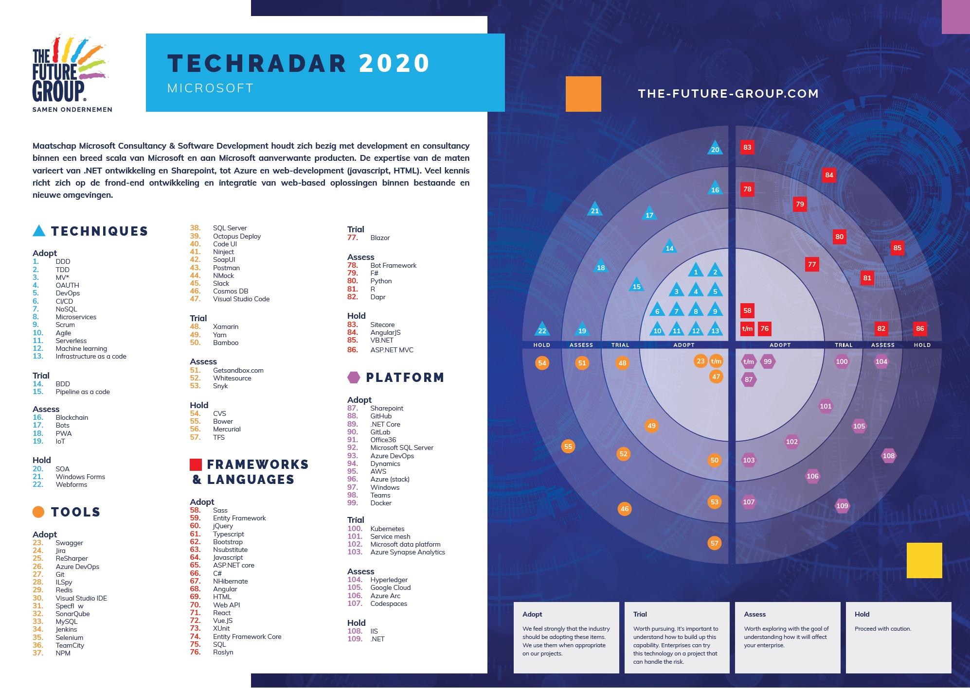 Tech Radar Microsoft