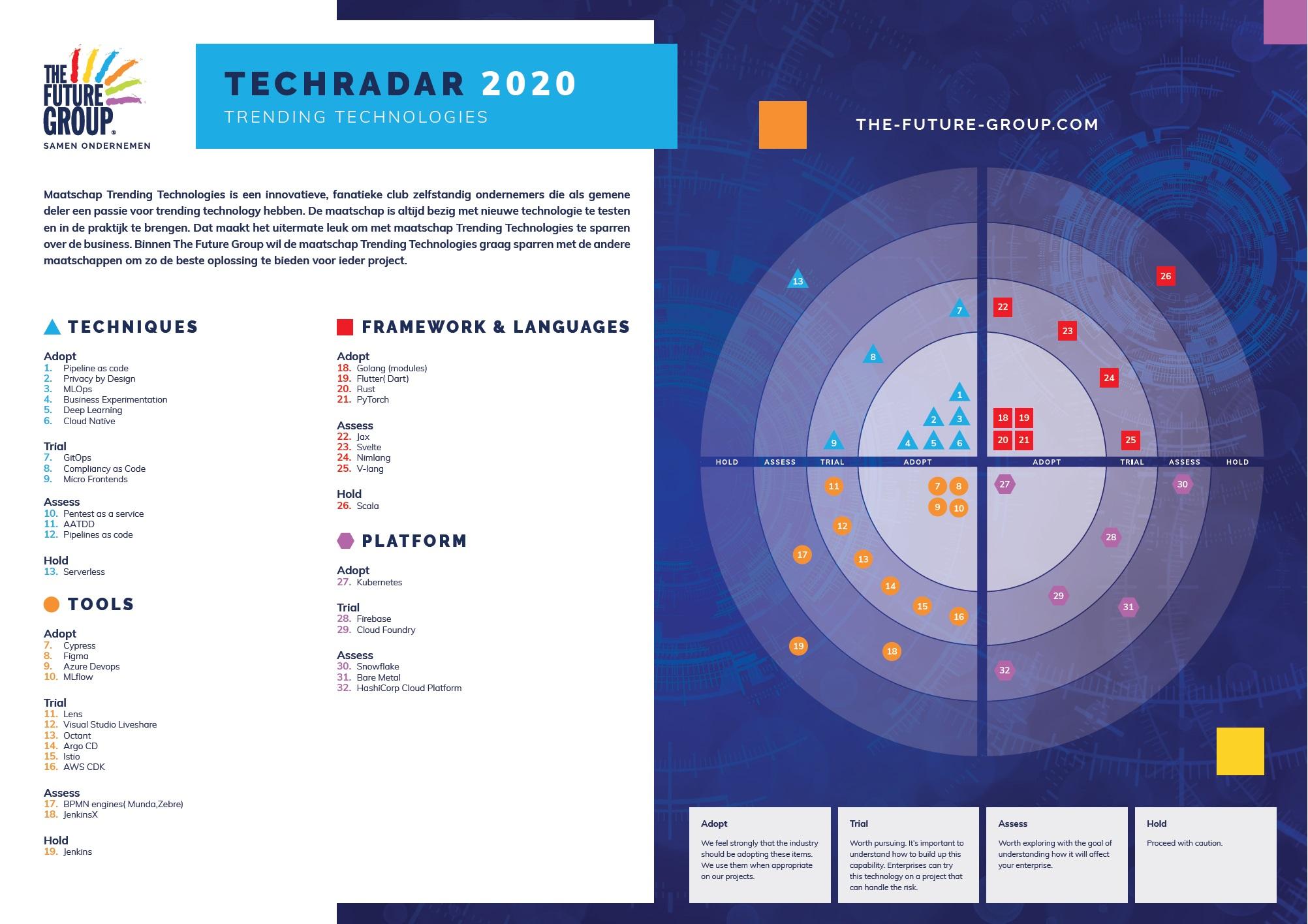 Tech Radar Trending Technologies
