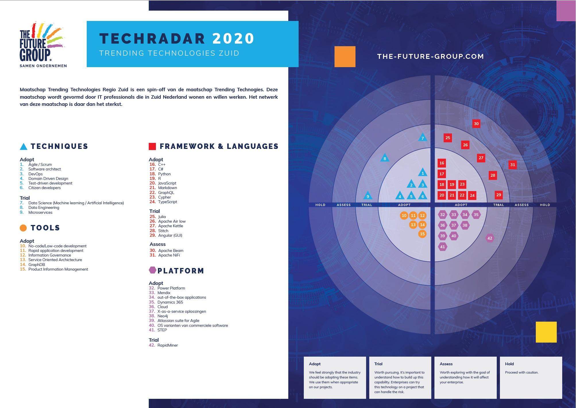 Tech Radar Trending Technologies Zuid