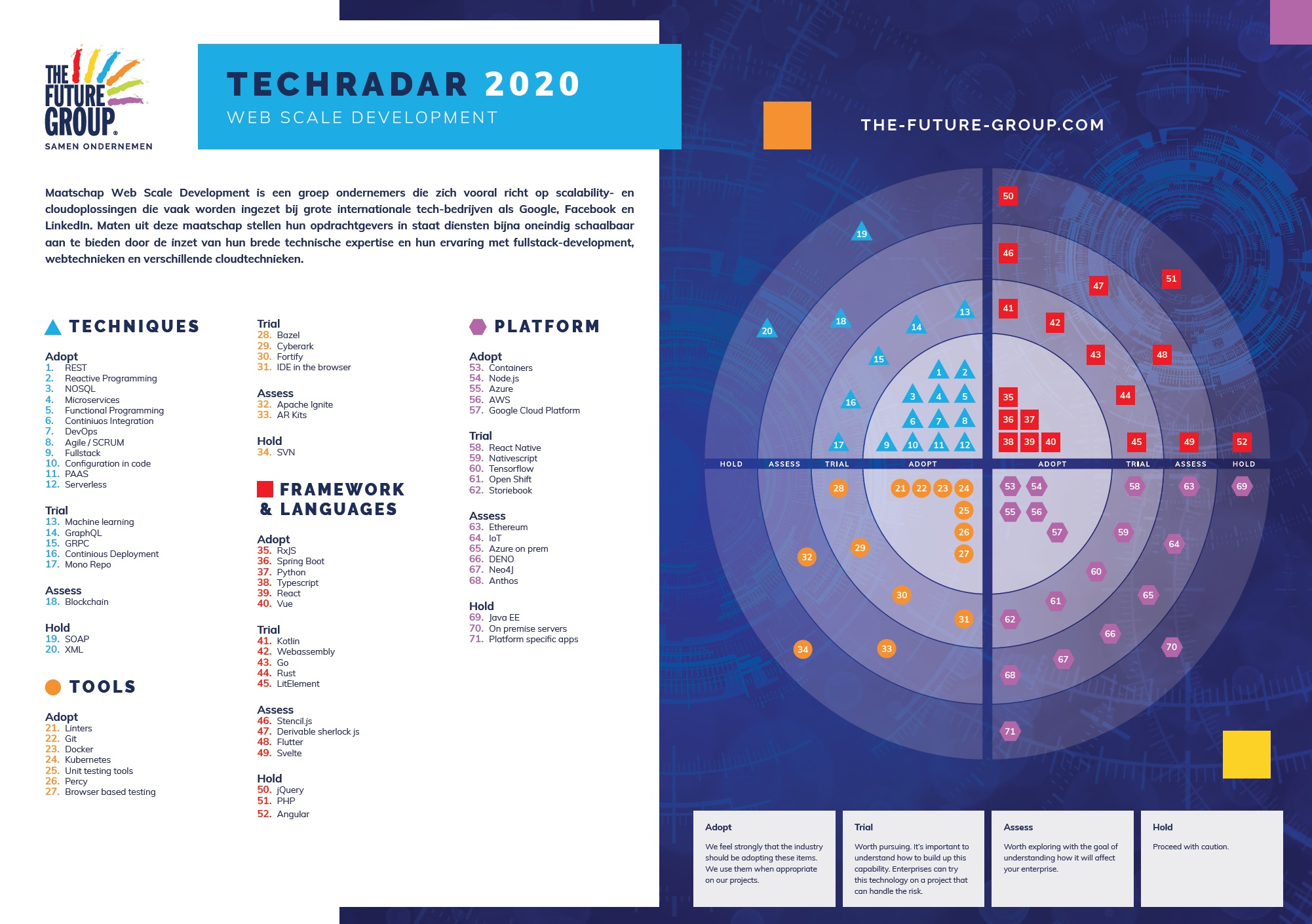 Tech Radar Web Scale Development